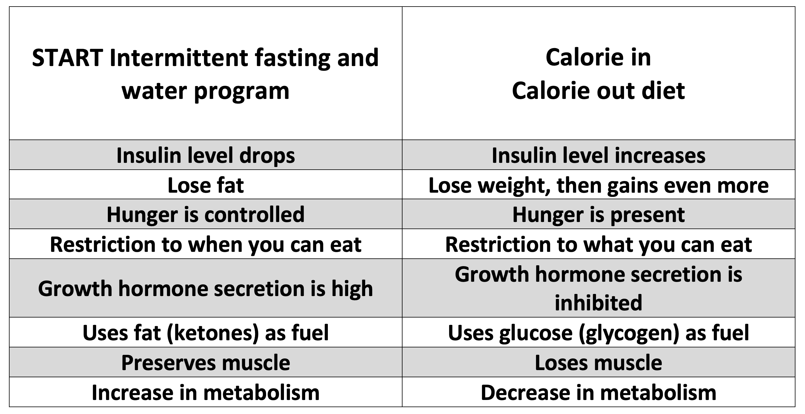 START Wellness Intermittent Fasting vs Calorie in Calorie Out